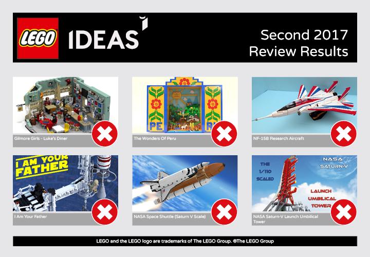 Lego ideas 2018 results